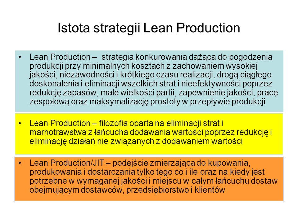 Istota strategii Lean Production Lean Production – strategia konkurowania dążąca do pogodzenia produkcji przy minimalnych kosztach z zachowaniem wysok