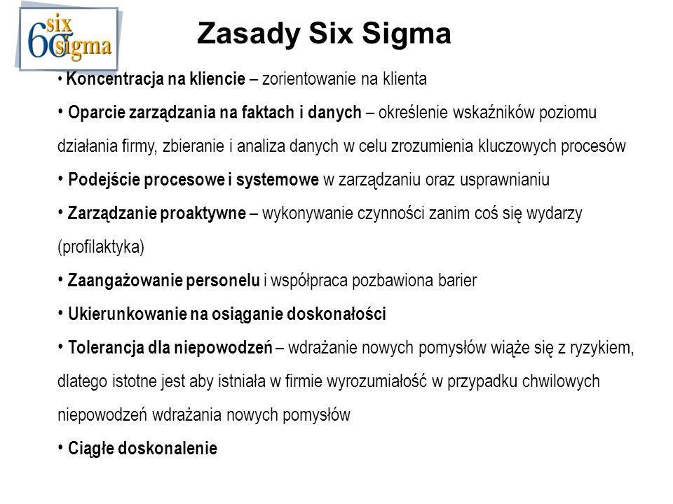 Zasady Six Sigma Koncentracja na kliencie – zorientowanie na klienta Oparcie zarządzania na faktach i danych – określenie wskaźników poziomu działania