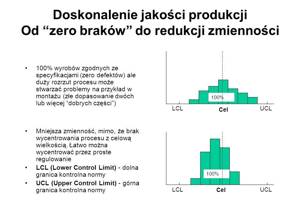 Doskonalenie jakości produkcji Od zero braków do redukcji zmienności 100% wyrobów zgodnych ze specyfikacjami (zero defektów) ale duży rozrzut procesu