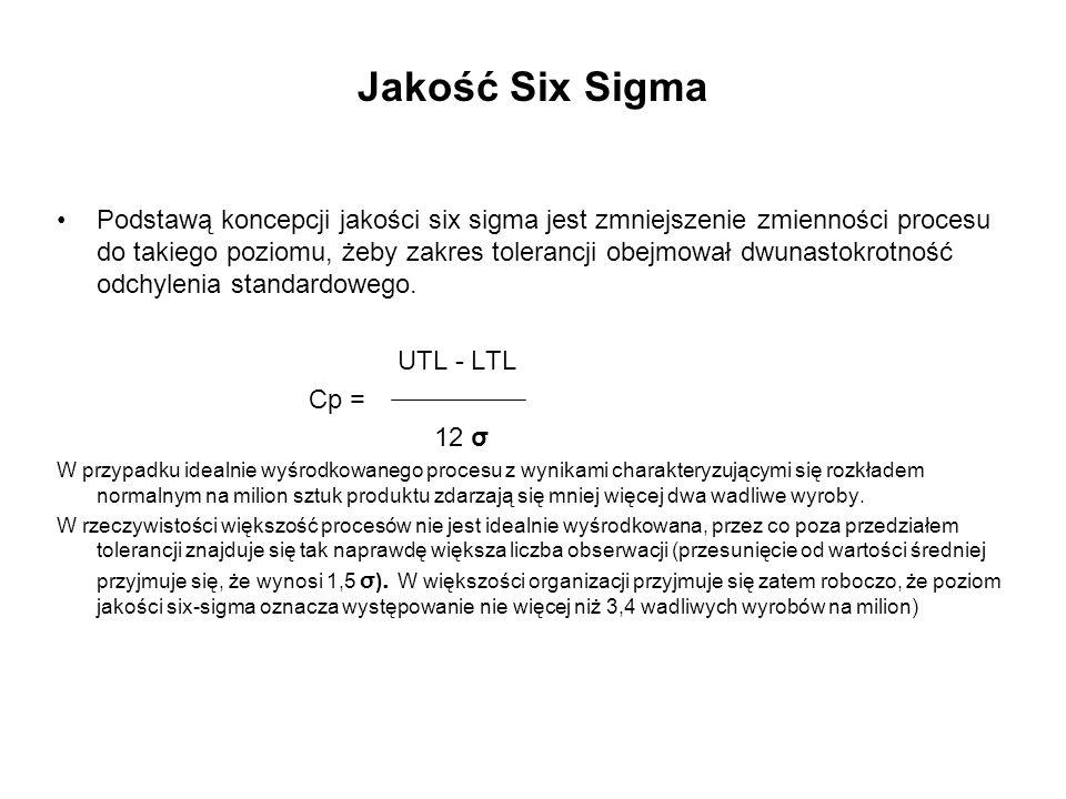 Jakość Six Sigma Podstawą koncepcji jakości six sigma jest zmniejszenie zmienności procesu do takiego poziomu, żeby zakres tolerancji obejmował dwunas