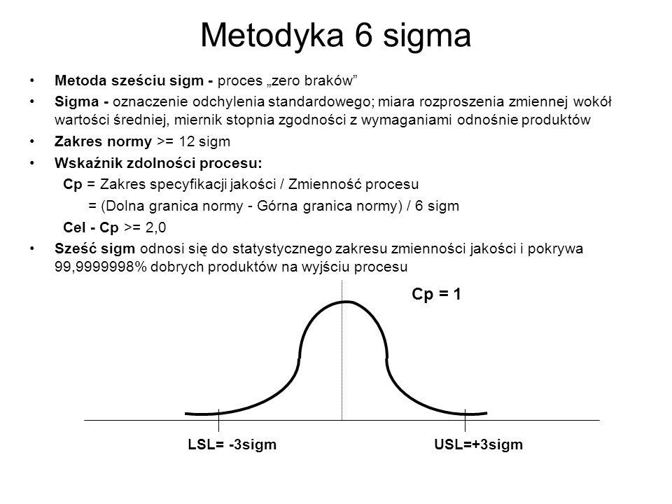 Metodyka 6 sigma Metoda sześciu sigm - proces zero braków Sigma - oznaczenie odchylenia standardowego; miara rozproszenia zmiennej wokół wartości śred