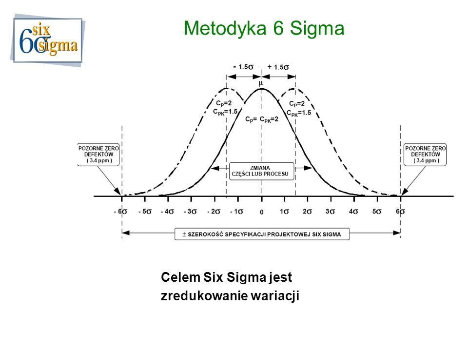 Metodyka 6 Sigma Celem Six Sigma jest zredukowanie wariacji
