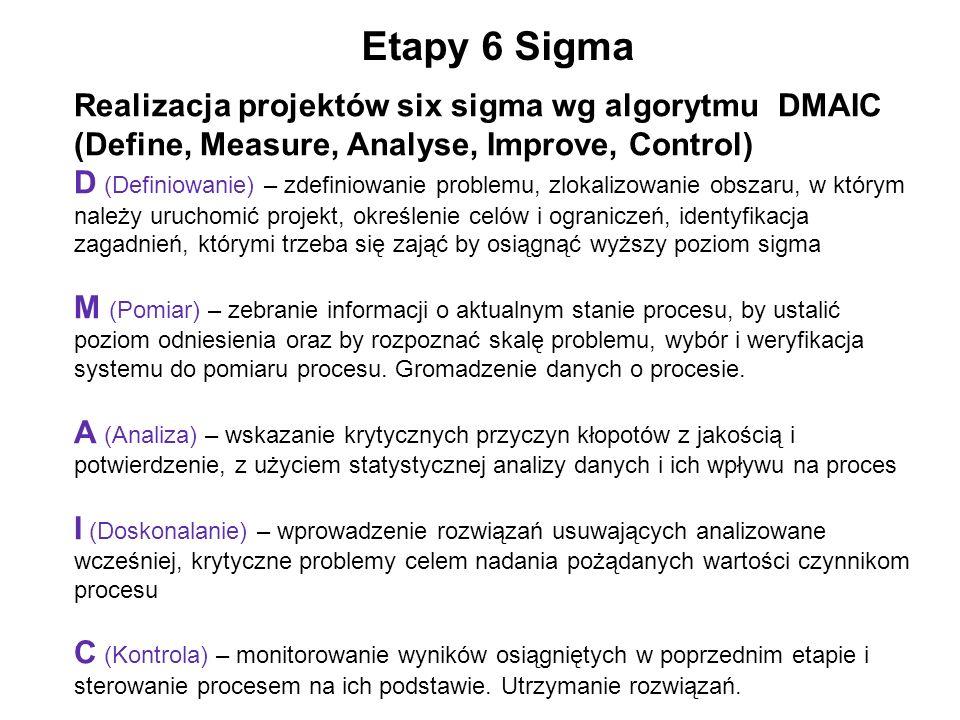 Realizacja projektów six sigma wg algorytmu DMAIC (Define, Measure, Analyse, Improve, Control) D (Definiowanie) – zdefiniowanie problemu, zlokalizowan