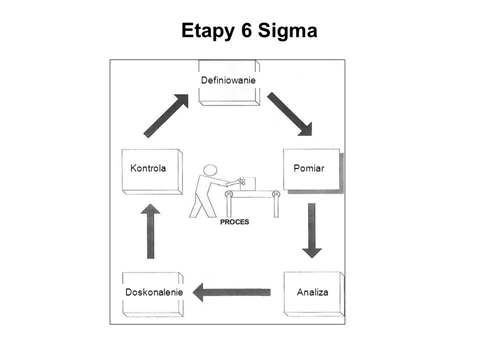 Definiowanie Analiza Pomiar Doskonalenie Kontrola Etapy 6 Sigma