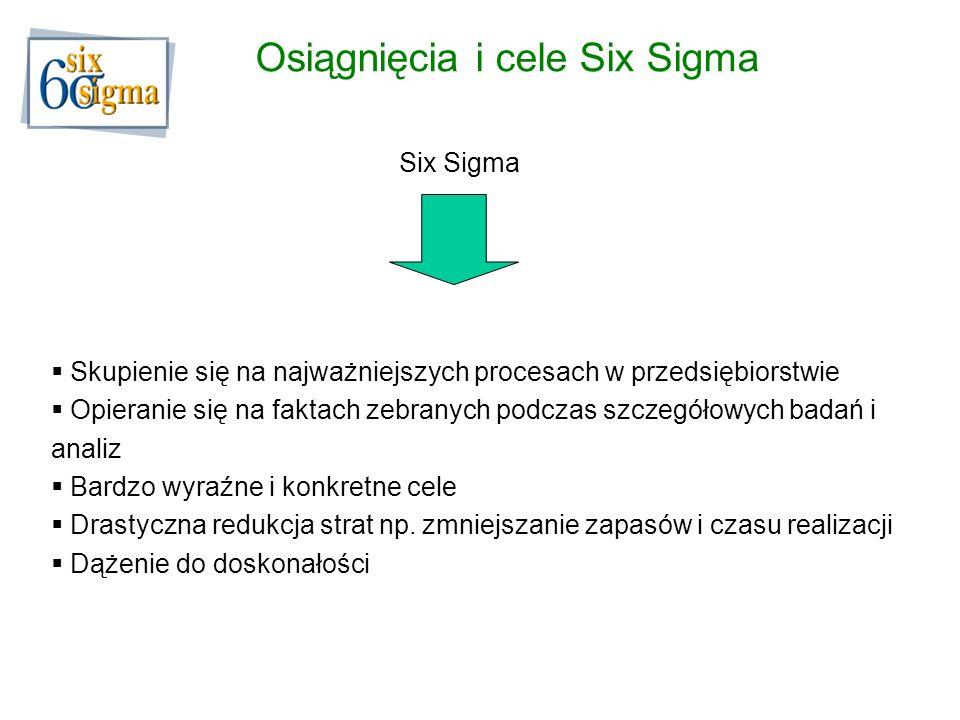Osiągnięcia i cele Six Sigma Six Sigma Skupienie się na najważniejszych procesach w przedsiębiorstwie Opieranie się na faktach zebranych podczas szcze