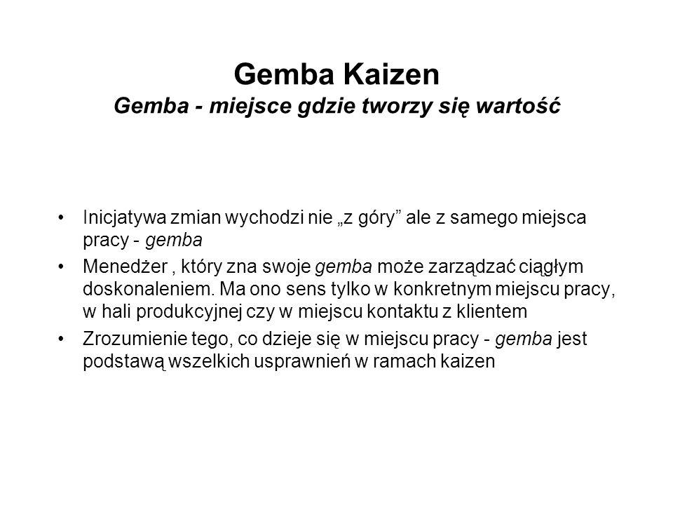 Gemba Kaizen Gemba - miejsce gdzie tworzy się wartość Inicjatywa zmian wychodzi nie z góry ale z samego miejsca pracy - gemba Menedżer, który zna swoj