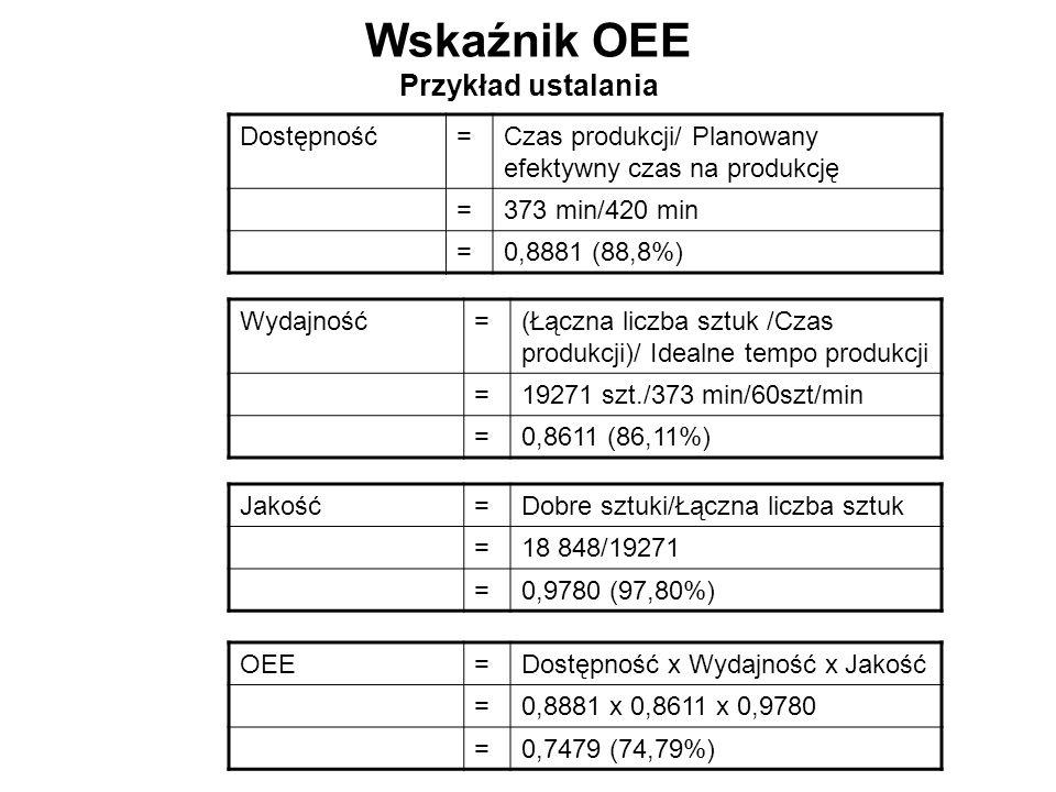 Wskaźnik OEE Przykład ustalania Dostępność=Czas produkcji/ Planowany efektywny czas na produkcję =373 min/420 min =0,8881 (88,8%) Wydajność=(Łączna li