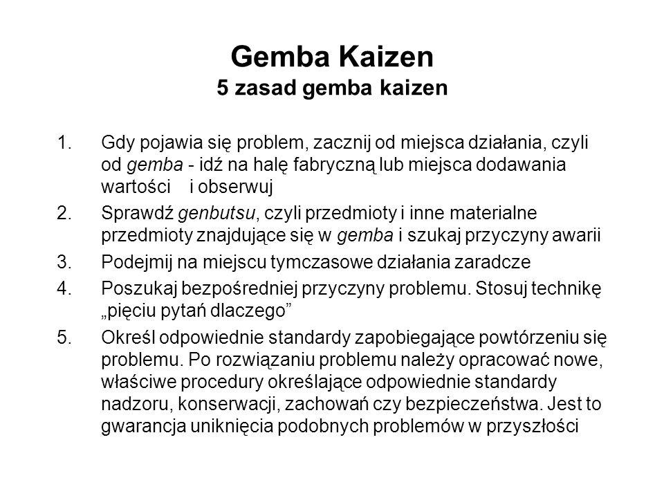 Gemba Kaizen 5 zasad gemba kaizen 1.Gdy pojawia się problem, zacznij od miejsca działania, czyli od gemba - idź na halę fabryczną lub miejsca dodawani