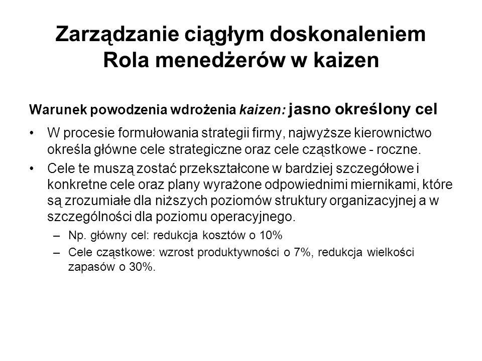 Zarządzanie ciągłym doskonaleniem Rola menedżerów w kaizen Warunek powodzenia wdrożenia kaizen: jasno określony cel W procesie formułowania strategii