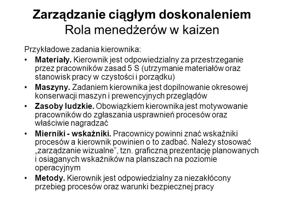 Zarządzanie ciągłym doskonaleniem Rola menedżerów w kaizen Przykładowe zadania kierownika: Materiały. Kierownik jest odpowiedzialny za przestrzeganie