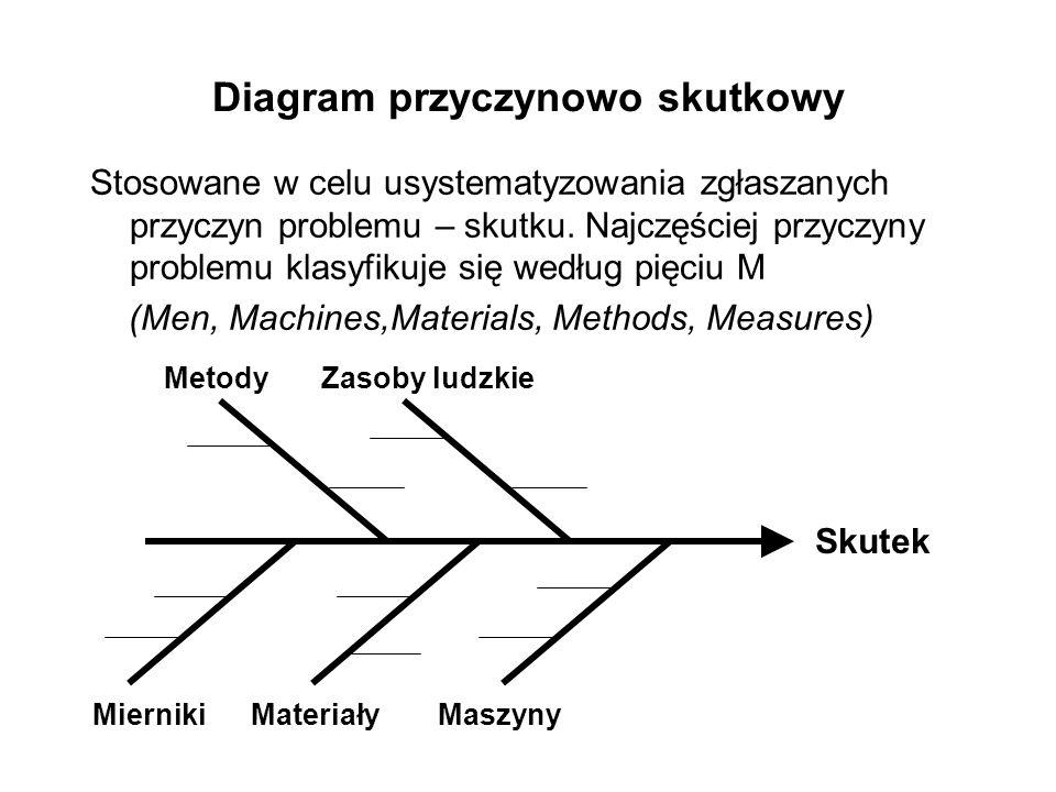 Diagram przyczynowo skutkowy Stosowane w celu usystematyzowania zgłaszanych przyczyn problemu – skutku. Najczęściej przyczyny problemu klasyfikuje się