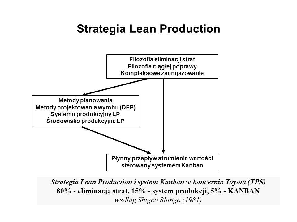Strategia Lean Production Filozofia eliminacji strat Filozofia ciągłej poprawy Kompleksowe zaangażowanie Metody planowania Metody projektowania wyrobu