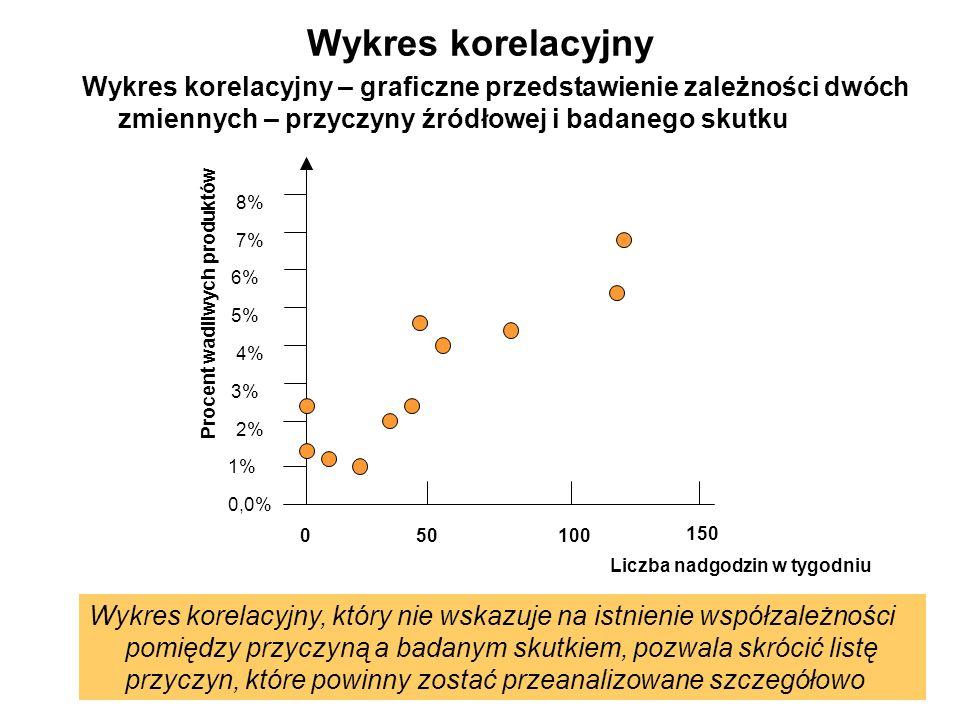Wykres korelacyjny Wykres korelacyjny – graficzne przedstawienie zależności dwóch zmiennych – przyczyny źródłowej i badanego skutku 150 0,0% 1% 2% 3%