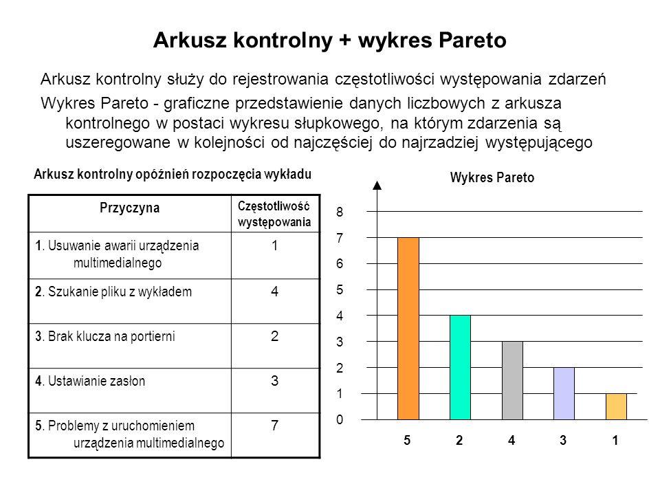 Arkusz kontrolny + wykres Pareto Arkusz kontrolny służy do rejestrowania częstotliwości występowania zdarzeń Wykres Pareto - graficzne przedstawienie