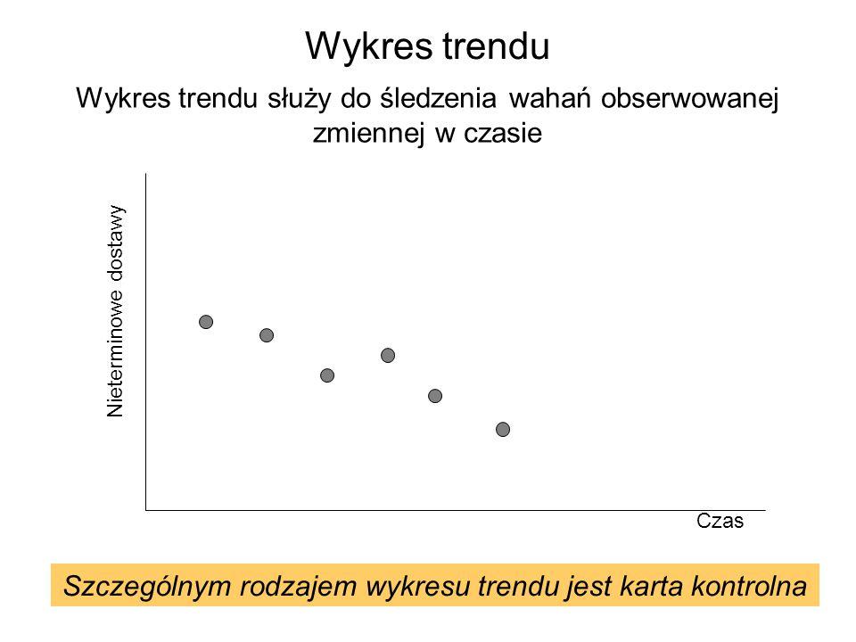 Wykres trendu Wykres trendu służy do śledzenia wahań obserwowanej zmiennej w czasie Czas Nieterminowe dostawy Szczególnym rodzajem wykresu trendu jest