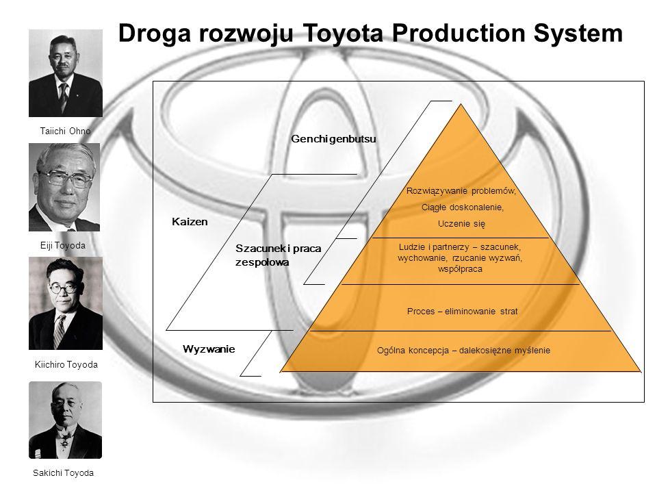 Droga rozwoju Toyota Production System Szacunek i praca zespołowa Kaizen Proces – eliminowanie strat Ogólna koncepcja – dalekosiężne myślenie Ludzie i