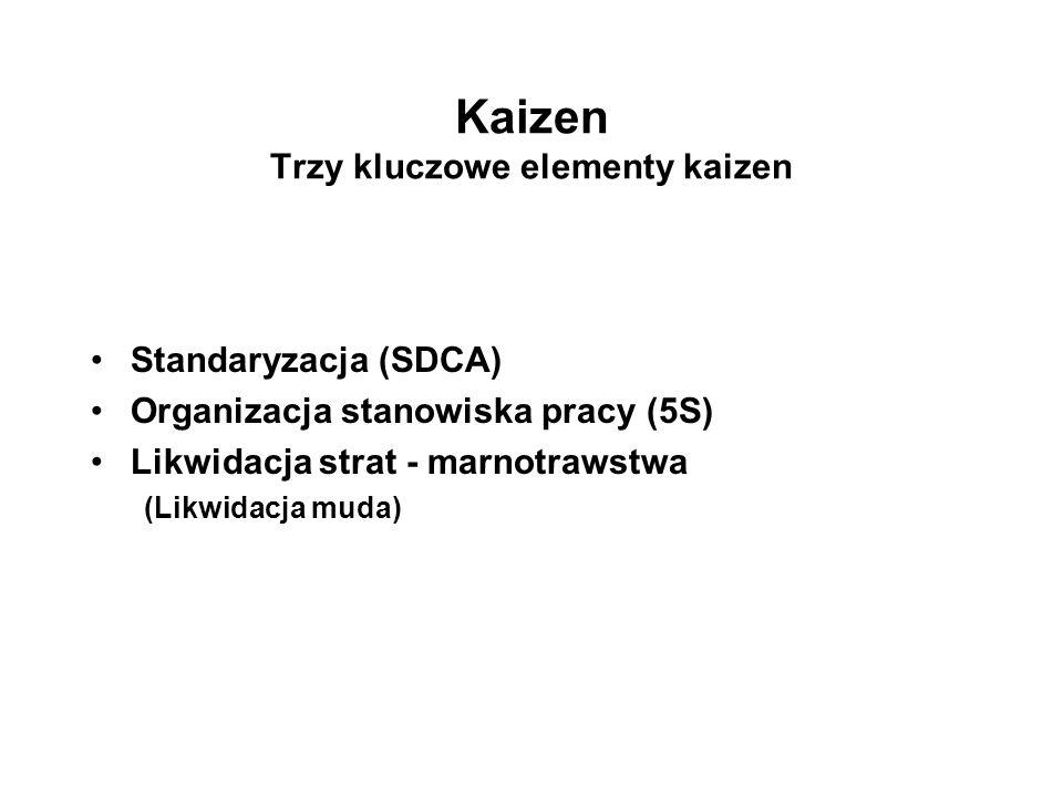 Kaizen Trzy kluczowe elementy kaizen Standaryzacja (SDCA) Organizacja stanowiska pracy (5S) Likwidacja strat - marnotrawstwa (Likwidacja muda)