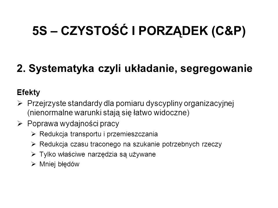 2. Systematyka czyli układanie, segregowanie Efekty Przejrzyste standardy dla pomiaru dyscypliny organizacyjnej (nienormalne warunki stają się łatwo w