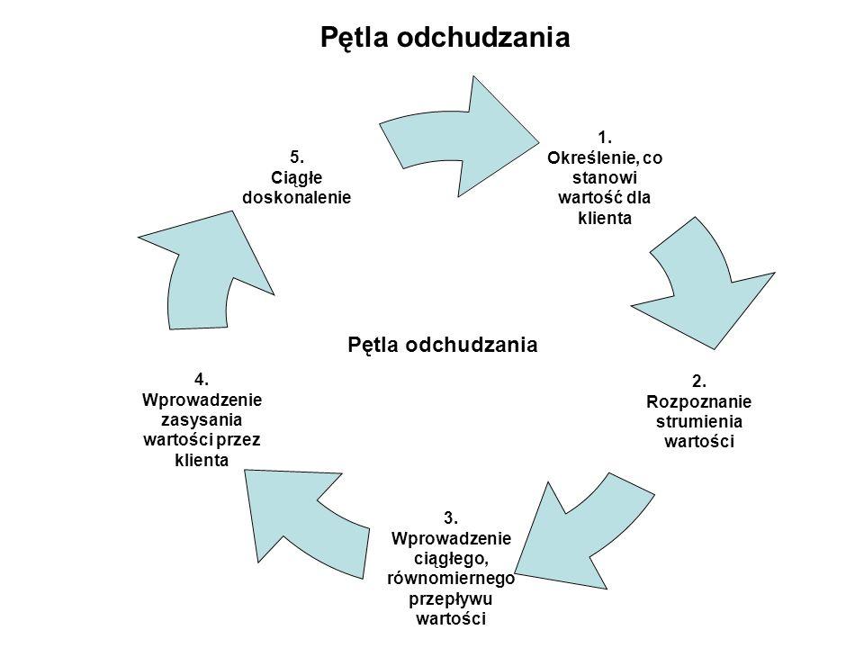 Wszystkie anomalie są pogrupowane w trzech grupach.