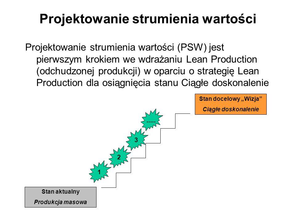 Projektowanie strumienia wartości (PSW) jest pierwszym krokiem we wdrażaniu Lean Production (odchudzonej produkcji) w oparciu o strategię Lean Product
