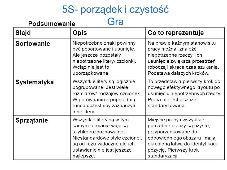 5S- porządek i czystość Gra SlajdOpisCo to reprezentuje Sortowanie Niepotrzebne znaki powinny być posortowane i usunięte. Ale jeszcze pozostały niepot