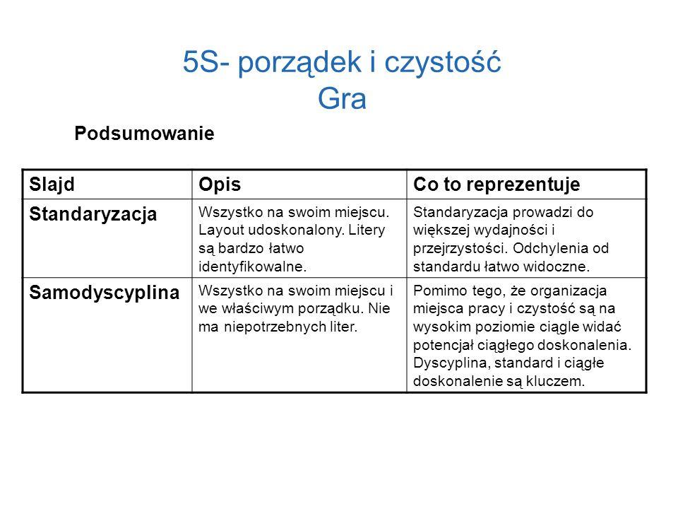5S- porządek i czystość Gra SlajdOpisCo to reprezentuje Standaryzacja Wszystko na swoim miejscu. Layout udoskonalony. Litery są bardzo łatwo identyfik