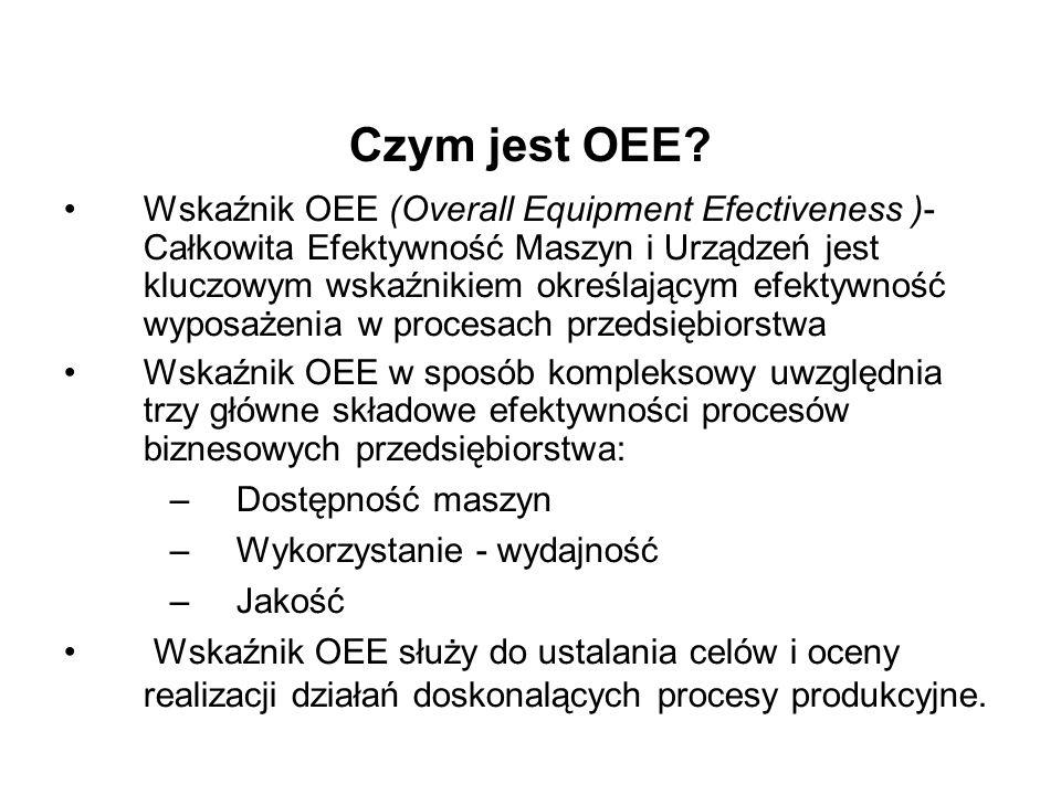Czym jest OEE? Wskaźnik OEE (Overall Equipment Efectiveness )- Całkowita Efektywność Maszyn i Urządzeń jest kluczowym wskaźnikiem określającym efektyw