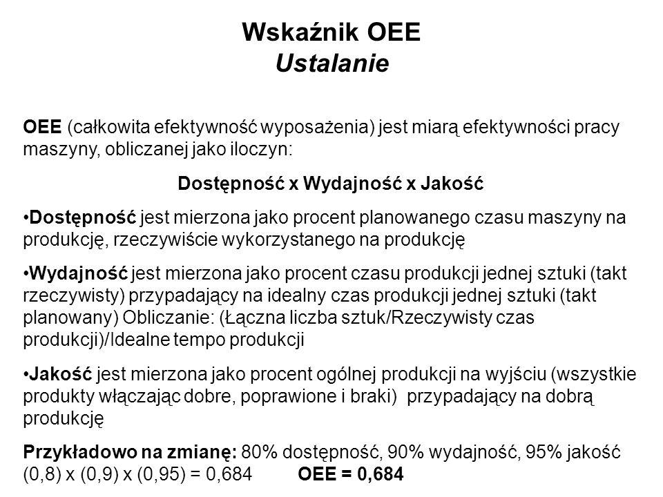 Wskaźnik OEE Ustalanie OEE (całkowita efektywność wyposażenia) jest miarą efektywności pracy maszyny, obliczanej jako iloczyn: Dostępność x Wydajność
