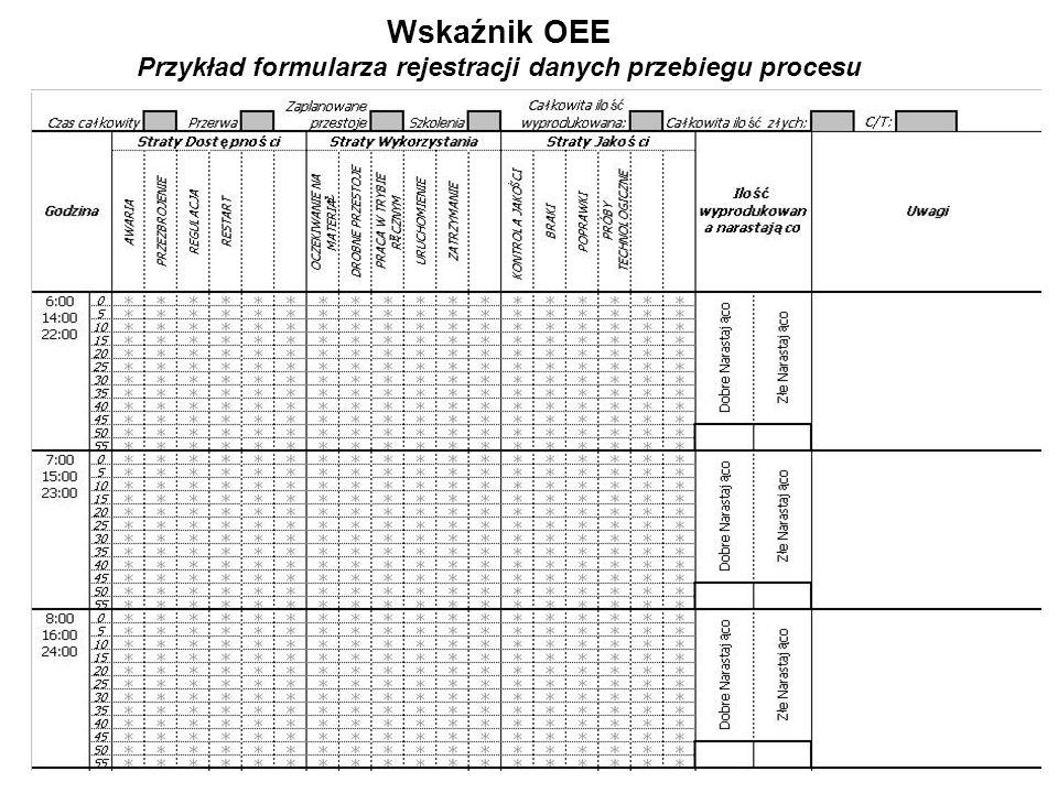 Wskaźnik OEE Przykład formularza rejestracji danych przebiegu procesu