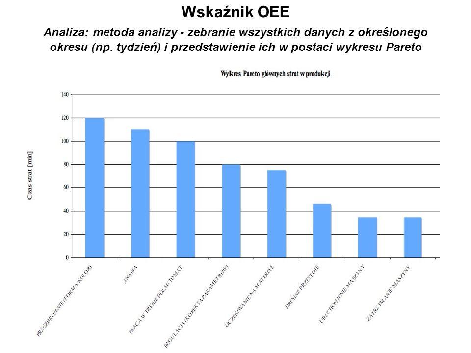 Wskaźnik OEE Analiza: metoda analizy - zebranie wszystkich danych z określonego okresu (np. tydzień) i przedstawienie ich w postaci wykresu Pareto