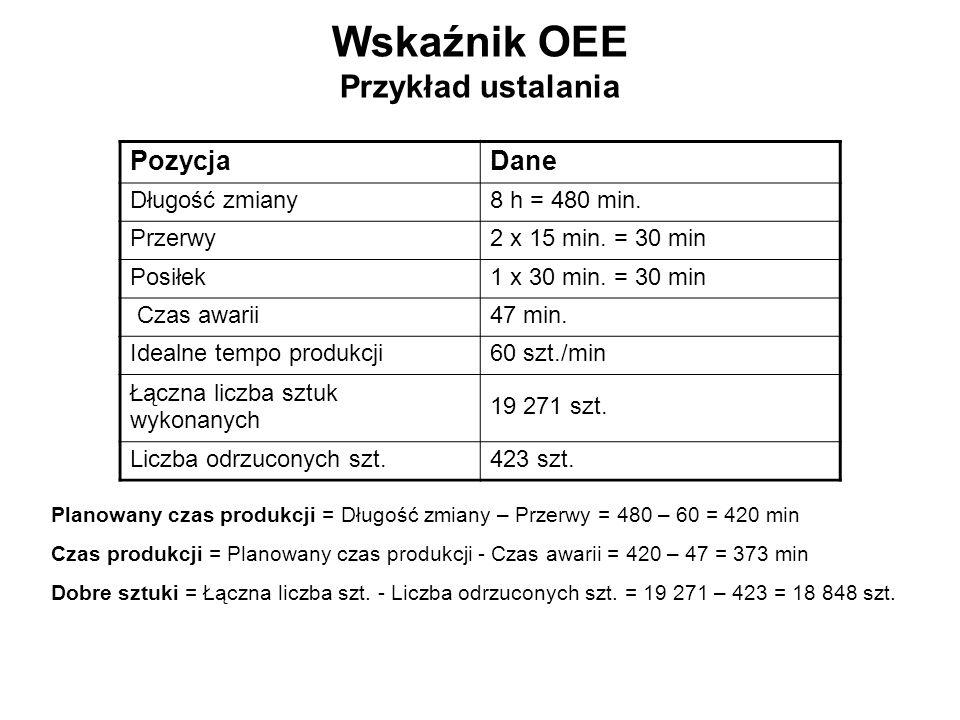 Wskaźnik OEE Przykład ustalania PozycjaDane Długość zmiany8 h = 480 min. Przerwy2 x 15 min. = 30 min Posiłek1 x 30 min. = 30 min Czas awarii47 min. Id