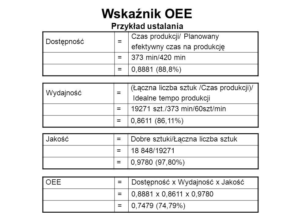 Wskaźnik OEE Przykład ustalania Dostępność= Czas produkcji/ Planowany efektywny czas na produkcję =373 min/420 min =0,8881 (88,8%) Wydajność= (Łączna