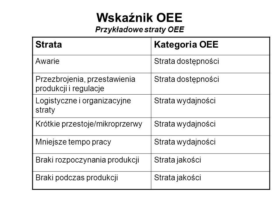 StrataKategoria OEE AwarieStrata dostępności Przezbrojenia, przestawienia produkcji i regulacje Strata dostępności Logistyczne i organizacyjne straty