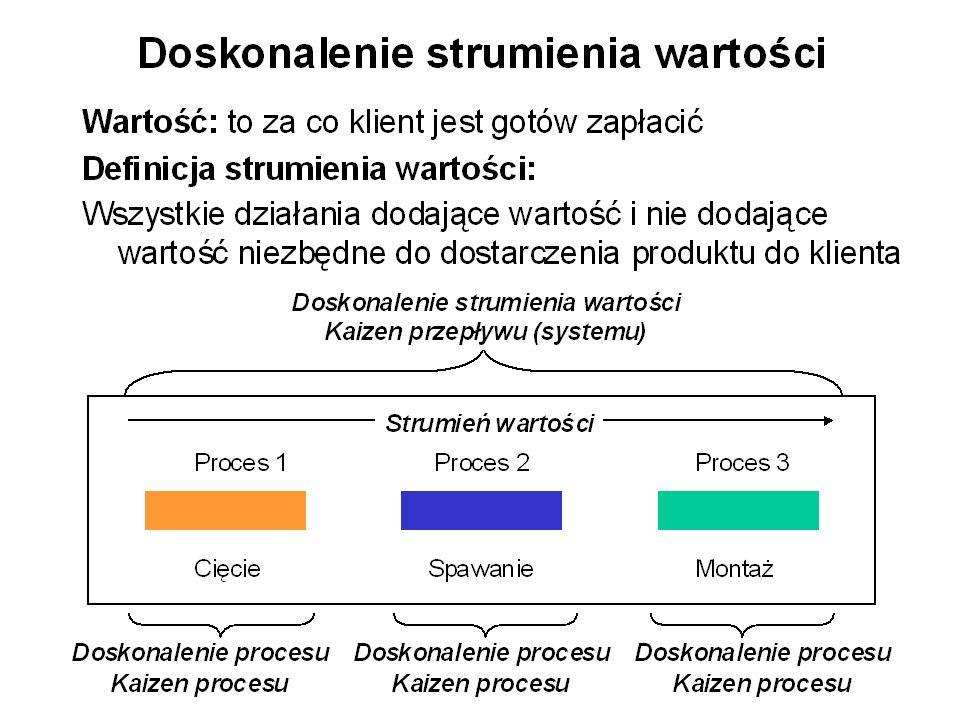 Przyczyny zakłóceń: –awarie maszyn –problemy z jakością Skutki zakłóceń w produkcji –zapasy –długie cykle produkcyjne –dodatkowe koszty W systemie Kanban zakłócenia w produkcji powodują zatrzymanie produkcji Niezawodność systemu = iloczyn niezawodności maszyn - 0,95x0,95x0,95x0,95x0,95 = 0,77 Stopień średniego unieruchomienia wyposażenia np.