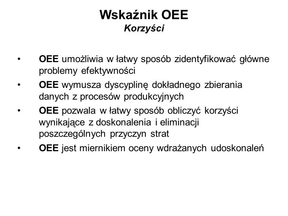 OEE umożliwia w łatwy sposób zidentyfikować główne problemy efektywności OEE wymusza dyscyplinę dokładnego zbierania danych z procesów produkcyjnych O