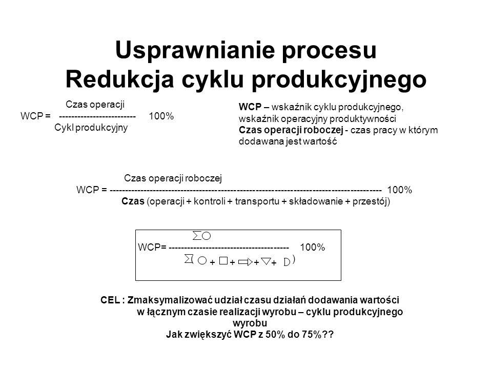 Usprawnianie procesu Redukcja cyklu produkcyjnego Czas operacji WCP = ------------------------- 100% Cykl produkcyjny Czas operacji roboczej WCP = ---