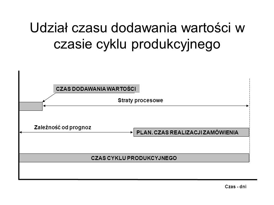 Udział czasu dodawania wartości w czasie cyklu produkcyjnego CZAS CYKLU PRODUKCYJNEGO CZAS DODAWANIA WARTOŚCI Straty procesowe PLAN. CZAS REALIZACJI Z