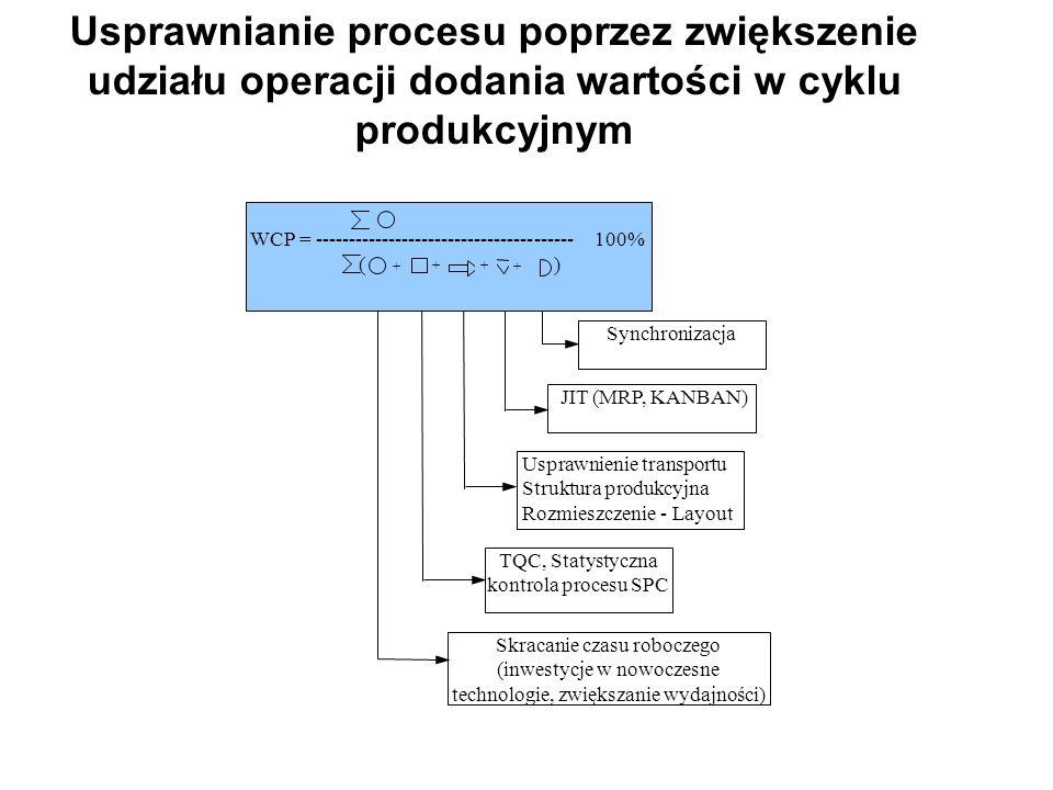 JIT (MRP, KANBAN) Skracanie czasu roboczego (inwestycje w nowoczesne technologie, zwiększanie wydajności) TQC, Statystyczna kontrola procesu SPC Synch
