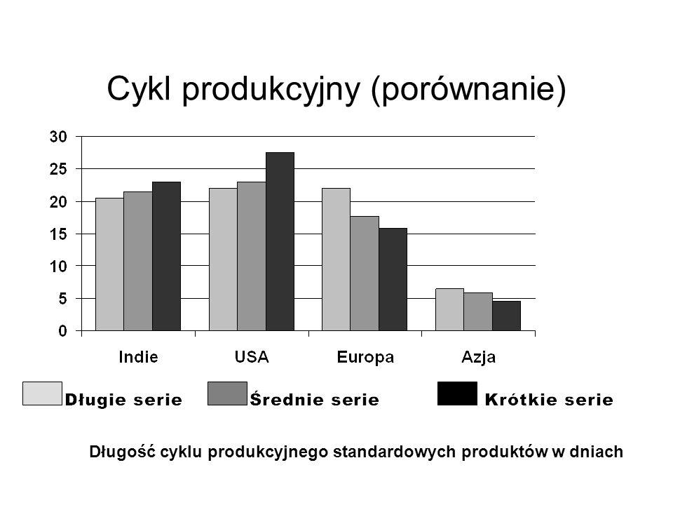 Cykl produkcyjny (porównanie) Długość cyklu produkcyjnego standardowych produktów w dniach