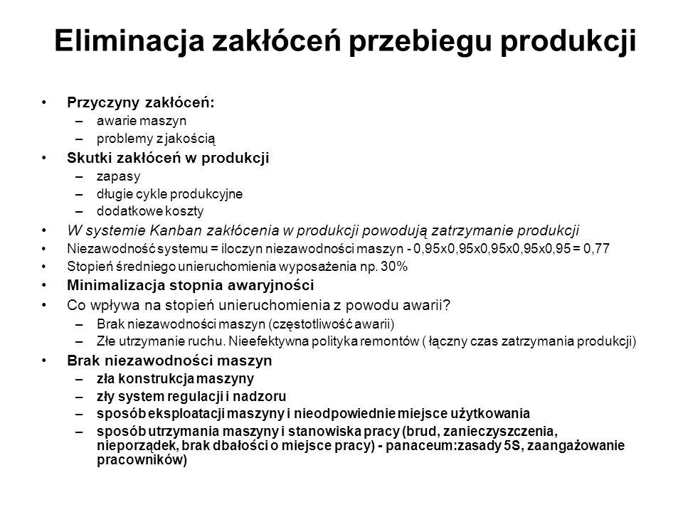 Przyczyny zakłóceń: –awarie maszyn –problemy z jakością Skutki zakłóceń w produkcji –zapasy –długie cykle produkcyjne –dodatkowe koszty W systemie Kan