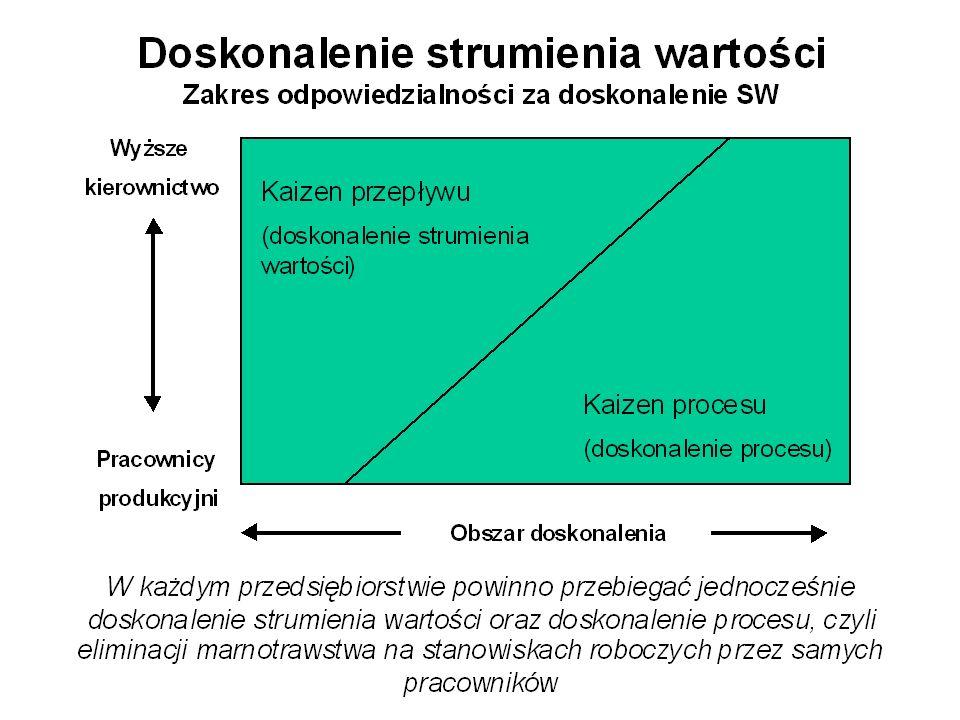 Diagram przyczynowo skutkowy Stosowane w celu usystematyzowania zgłaszanych przyczyn problemu – skutku.