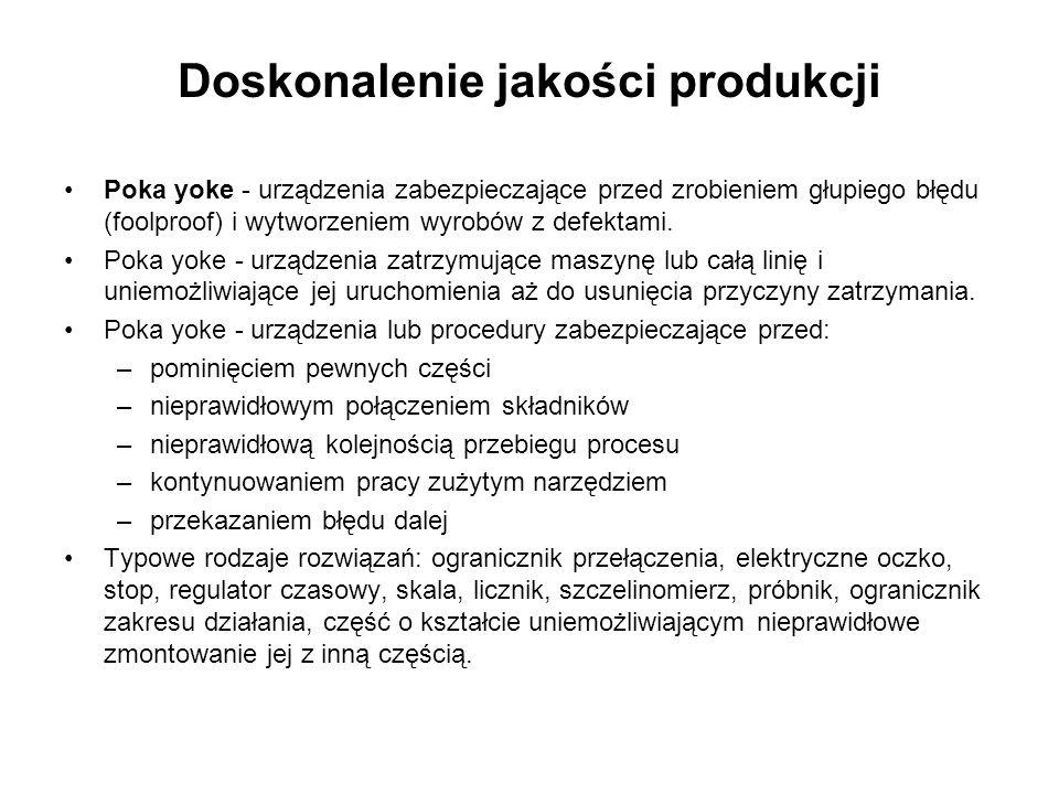 Doskonalenie jakości produkcji Poka yoke - urządzenia zabezpieczające przed zrobieniem głupiego błędu (foolproof) i wytworzeniem wyrobów z defektami.