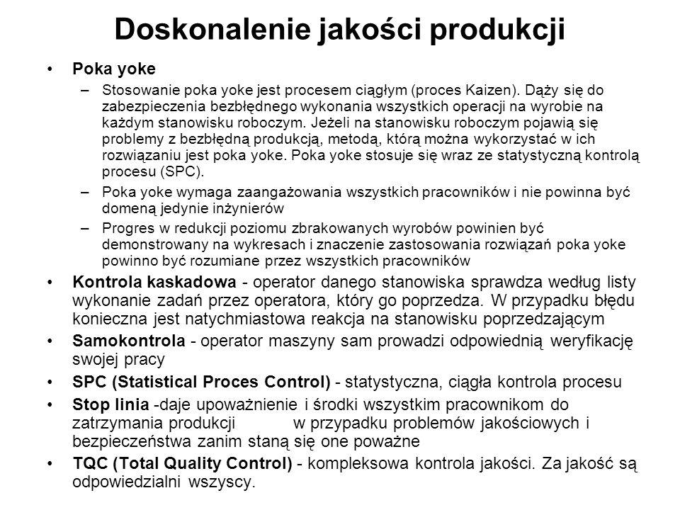 Doskonalenie jakości produkcji Poka yoke –Stosowanie poka yoke jest procesem ciągłym (proces Kaizen). Dąży się do zabezpieczenia bezbłędnego wykonania