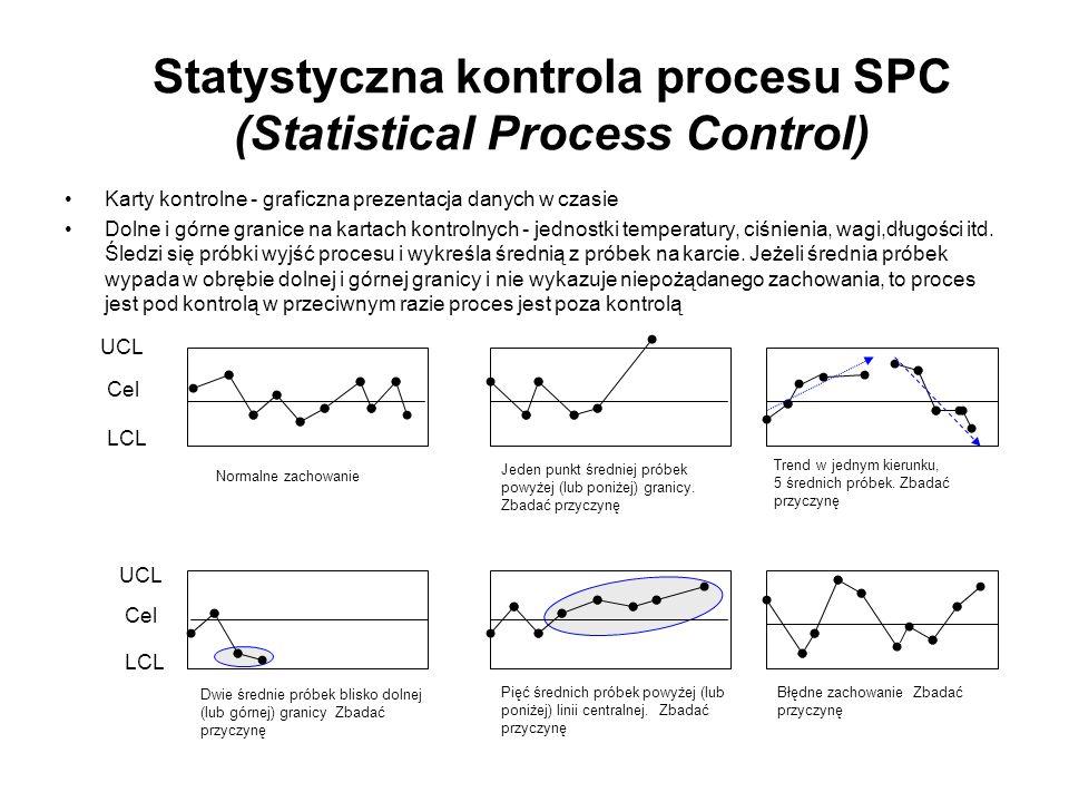 Statystyczna kontrola procesu SPC (Statistical Process Control) Karty kontrolne - graficzna prezentacja danych w czasie Dolne i górne granice na karta