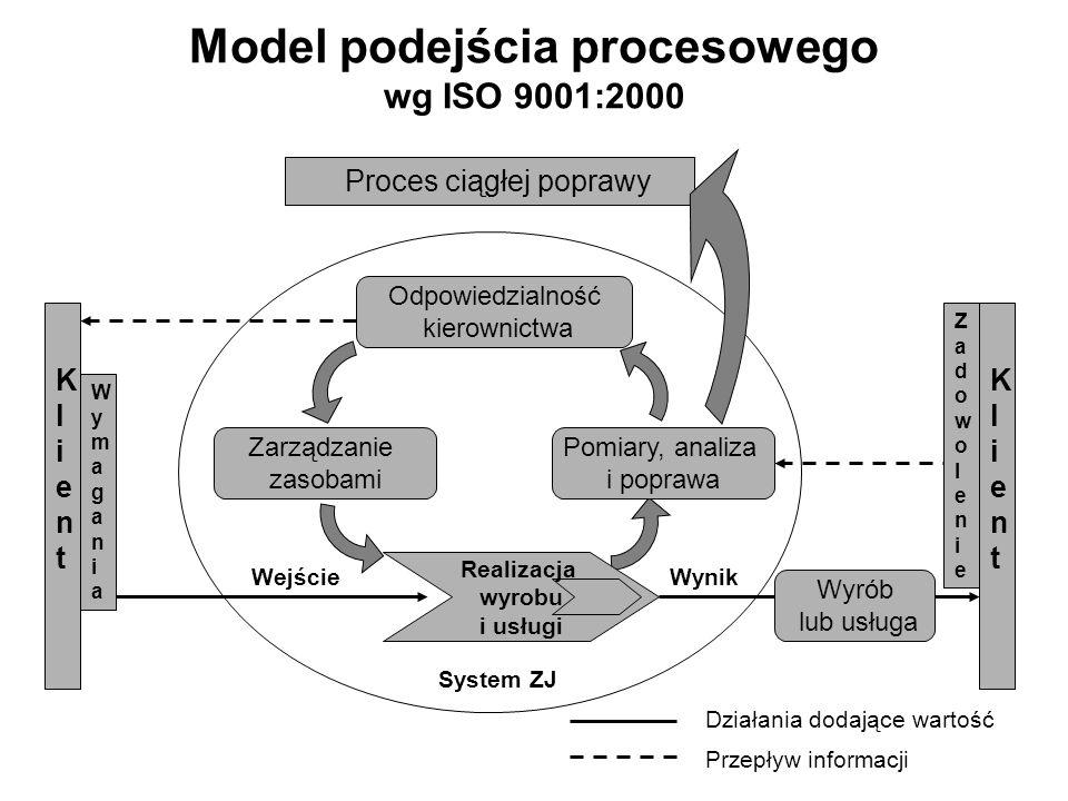 Model podejścia procesowego wg ISO 9001:2000 Proces ciągłej poprawy Odpowiedzialność kierownictwa Pomiary, analiza i poprawa Zarządzanie zasobami Real