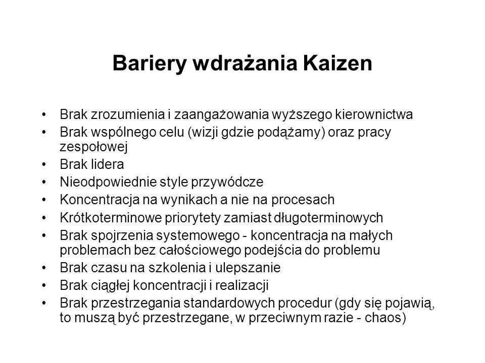 Bariery wdrażania Kaizen Brak zrozumienia i zaangażowania wyższego kierownictwa Brak wspólnego celu (wizji gdzie podążamy) oraz pracy zespołowej Brak