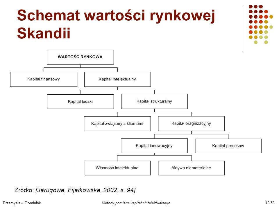 Schemat wartości rynkowej Skandii Przemysław Dominiak Metody pomiaru kapitału intelektualnego 10/56 Źródło: [Jarugowa, Fijałkowska, 2002, s. 94]