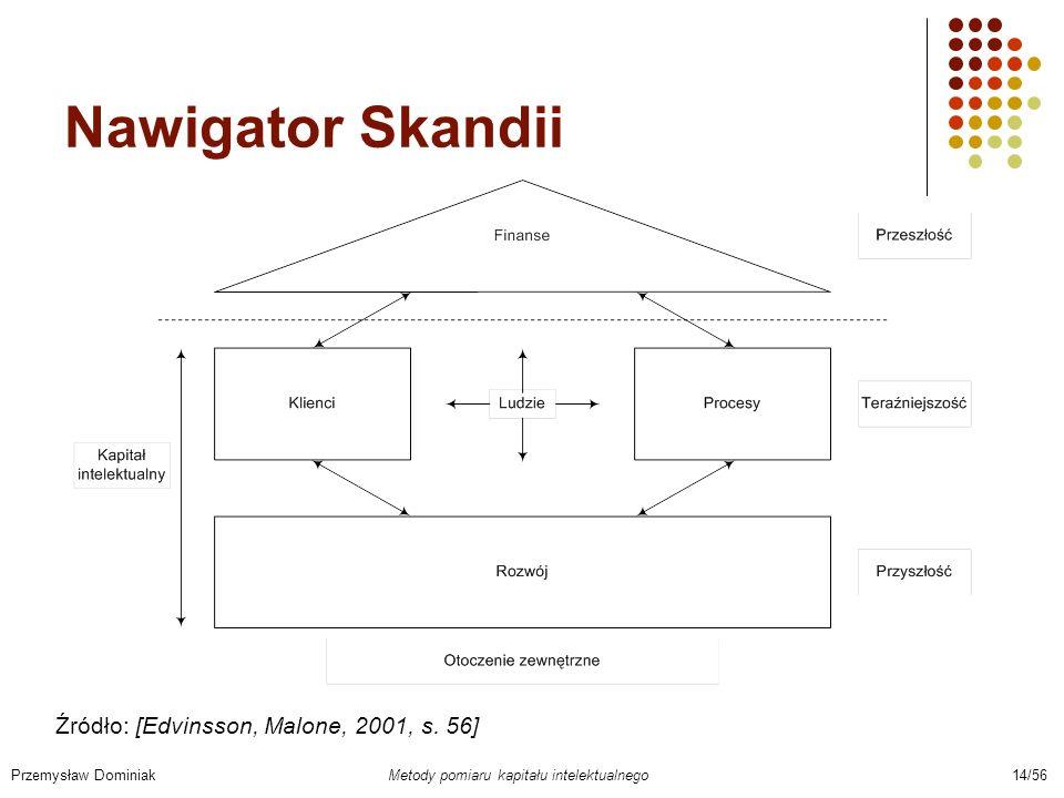 Nawigator Skandii Przemysław Dominiak Metody pomiaru kapitału intelektualnego 14/56 Źródło: [Edvinsson, Malone, 2001, s. 56]