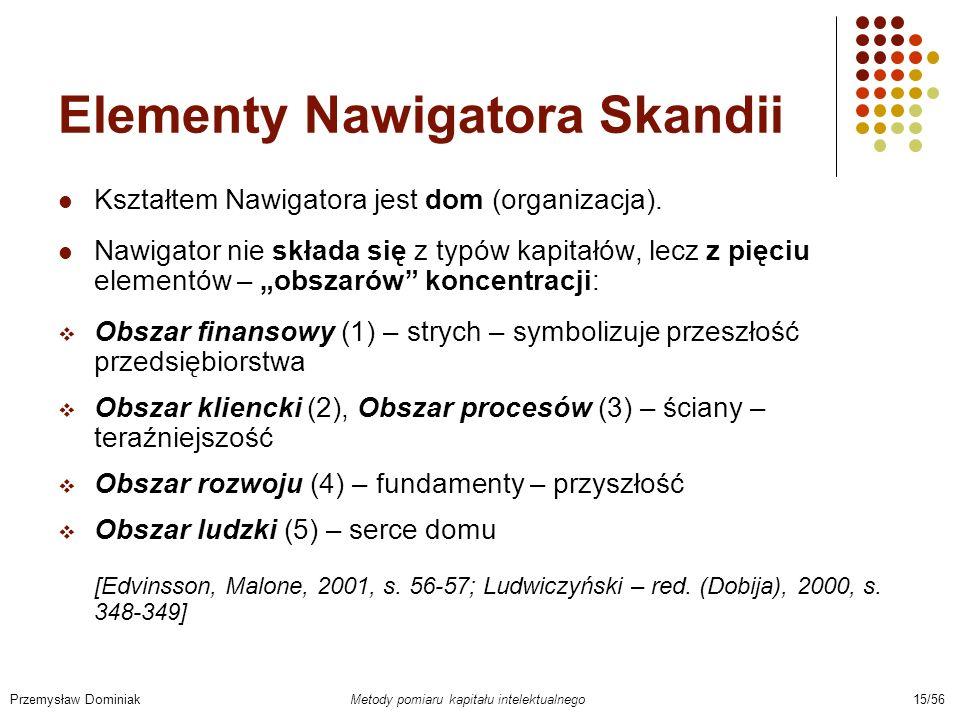 Elementy Nawigatora Skandii Kształtem Nawigatora jest dom (organizacja). Nawigator nie składa się z typów kapitałów, lecz z pięciu elementów – obszaró