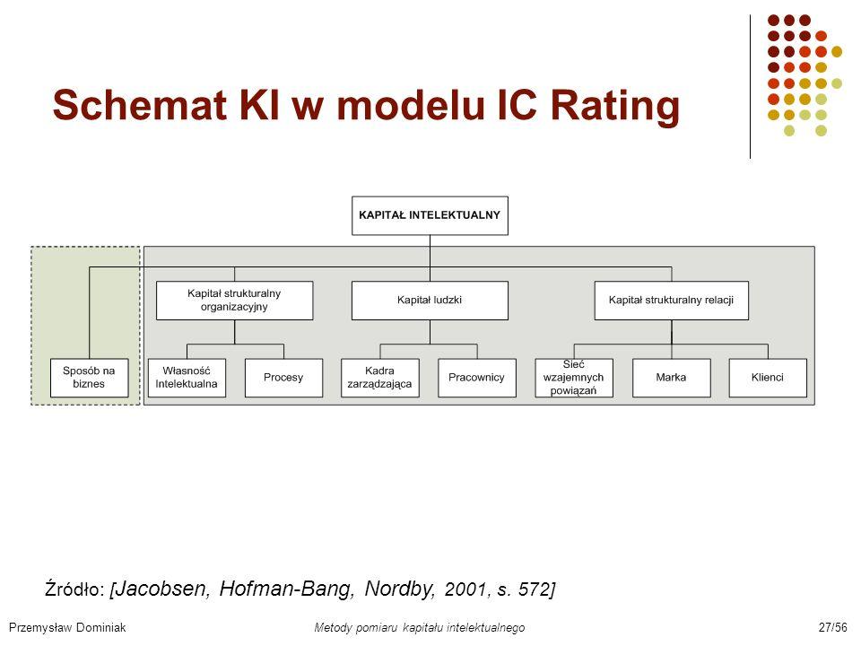 Schemat KI w modelu IC Rating Przemysław Dominiak Metody pomiaru kapitału intelektualnego 27/56 Źródło: [ Jacobsen, Hofman-Bang, Nordby, 2001, s. 572]